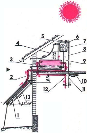 """Рис. 2. Гидравлическая схема солнечного водонагревателя: 1 солнечный коллектор, 2  """"горячая """" труба солнечного..."""